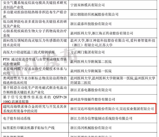 雷竞技获得2019浙江省科技进步三等奖